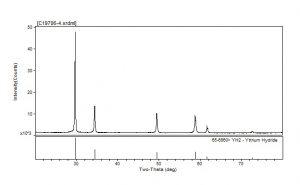 XRD Yttrium Hydride